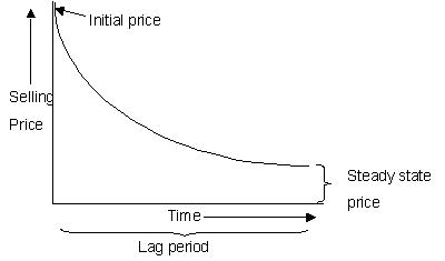 Pricing Curve Of Medical Devices
